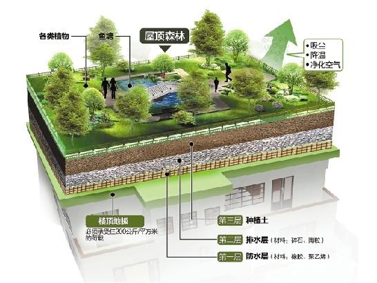 空中花园防水